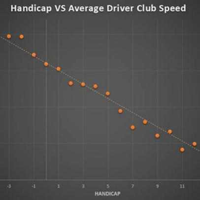Fitness Friday: Your clubhead speed (fantasy vs. reality)