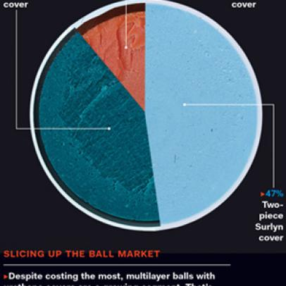 Which Ball Should You Buy?