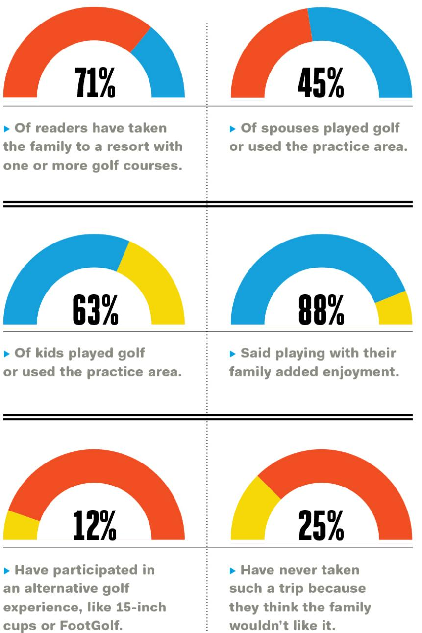 family-golf-survey-results.jpg