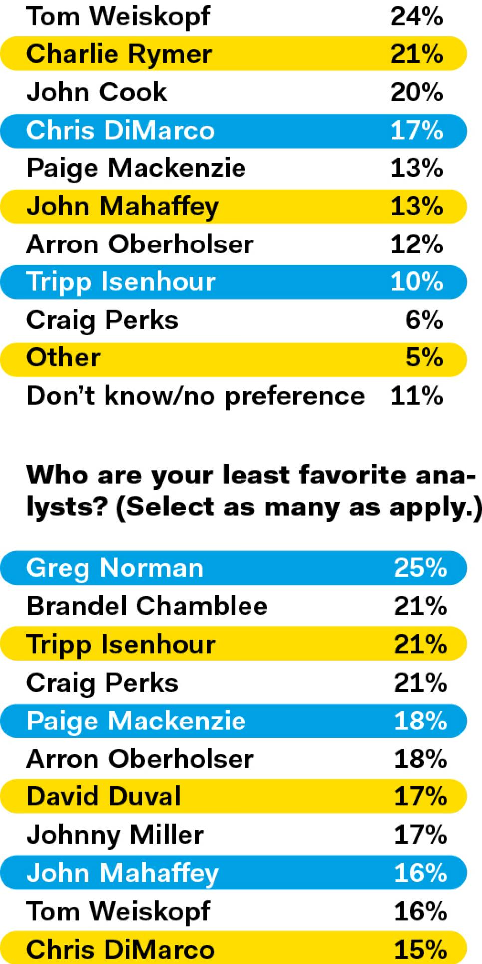 TV-Survey-favorite-and-least-favorite-analysts.jpg