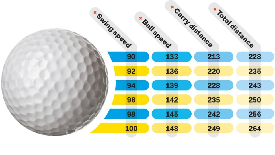 fitness-friday-ball-flight-chart.jpg