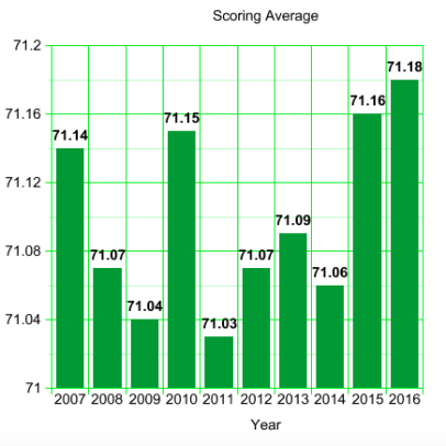 PGA Tour Scoring Average: 2007 to 2016