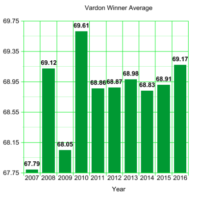 PGA Tour Vardon Scoring Averages: 2007 to 2016