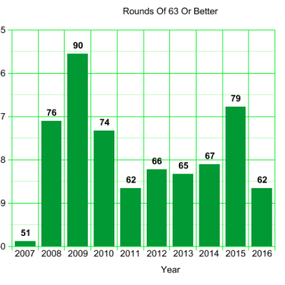 PGA Tour Rounds of 63 or Lower: 2007 to 2016