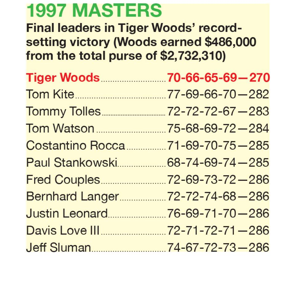 1997-Masters-final-leaders-scoreboard.jpg