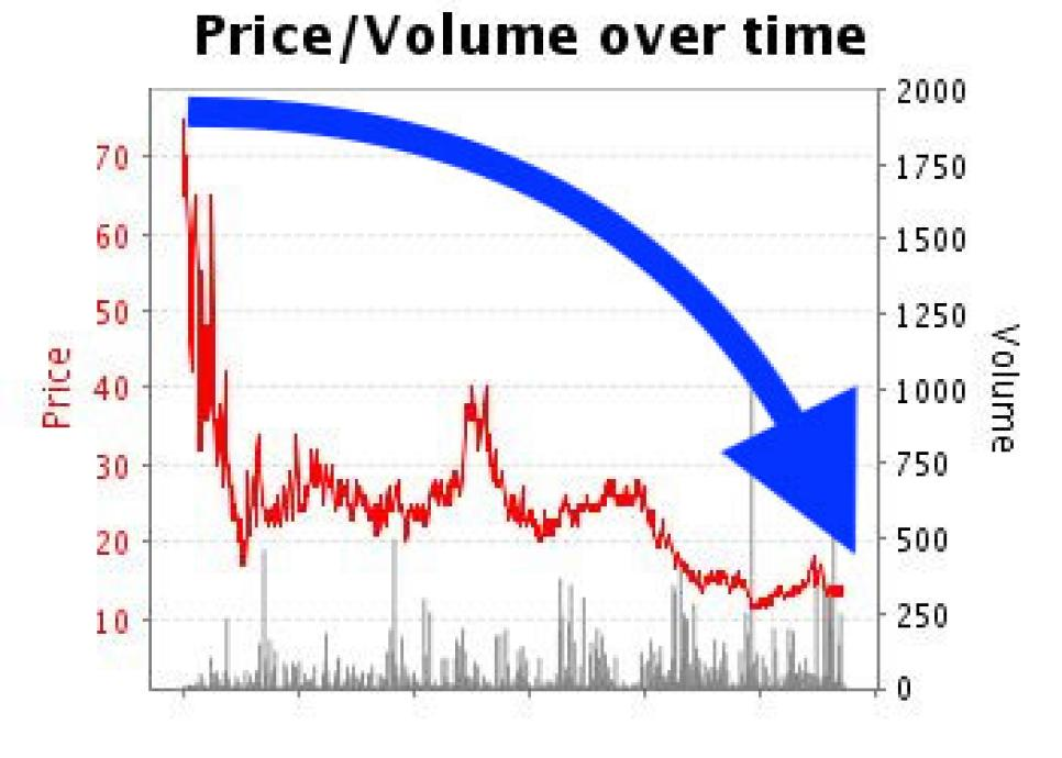 betting-market-chart-tiger-woods.jpg