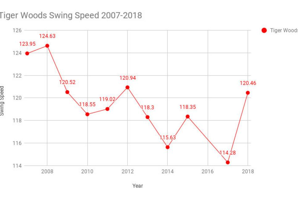 Speed by club chart swing What Golf
