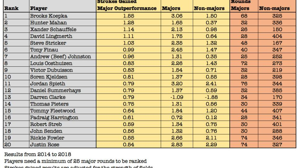 strokes-gained-major-outperformance-top-20-tinted.jpg