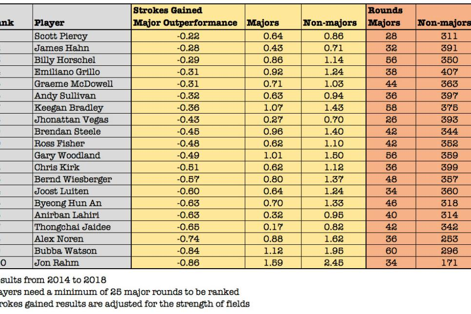 strokes-gained-major-outperformance-bototm-20-tinted.jpg