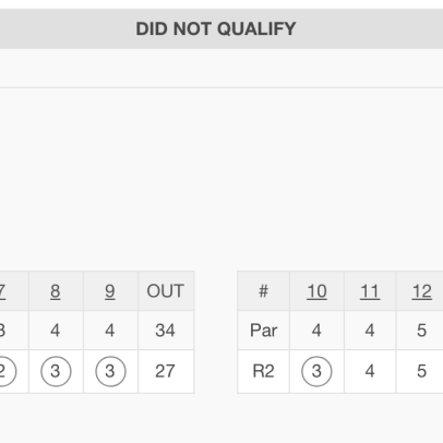Golfer shoots 27(!) on front nine, still doesn't Monday Qualify for Web.com Tour event