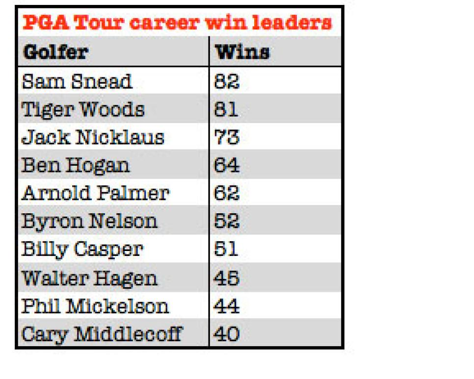 pga-tour-career-win-leaders-graphic.jpg