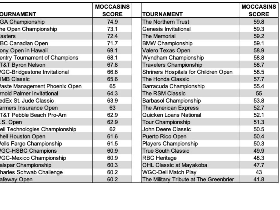 moccasins-tournaments-scores-ranking.jpg